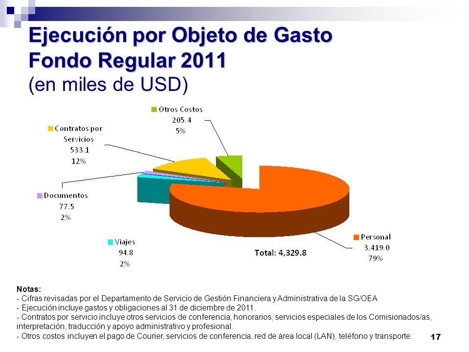 Ejecución por Objeto de Gasto Fondo Regular 2011 (en miles de USD)