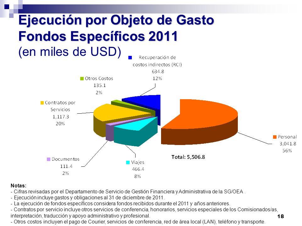Ejecución por Objeto de Gasto Fondos Específicos 2011 (en miles de USD)