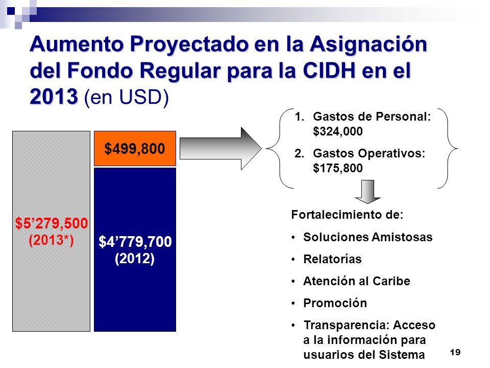 Aumento Proyectado en la Asignación del Fondo Regular para la CIDH en el 2013 (en USD)
