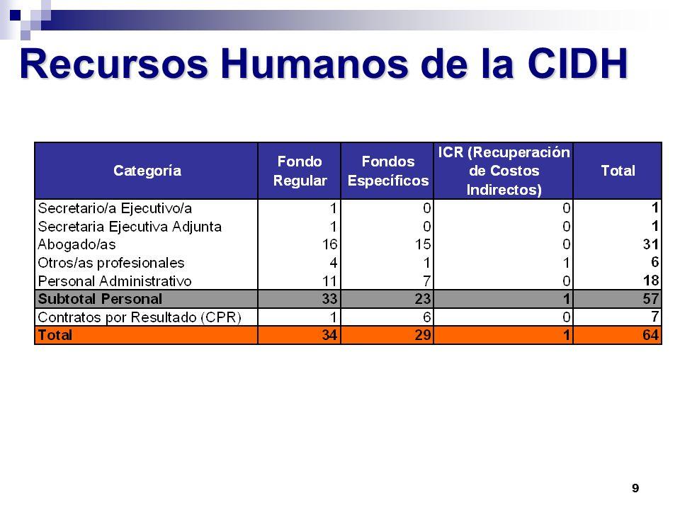 Recursos Humanos de la CIDH