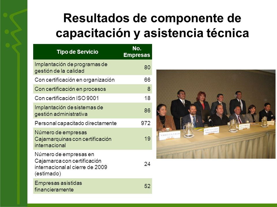 Resultados de componente de capacitación y asistencia técnica