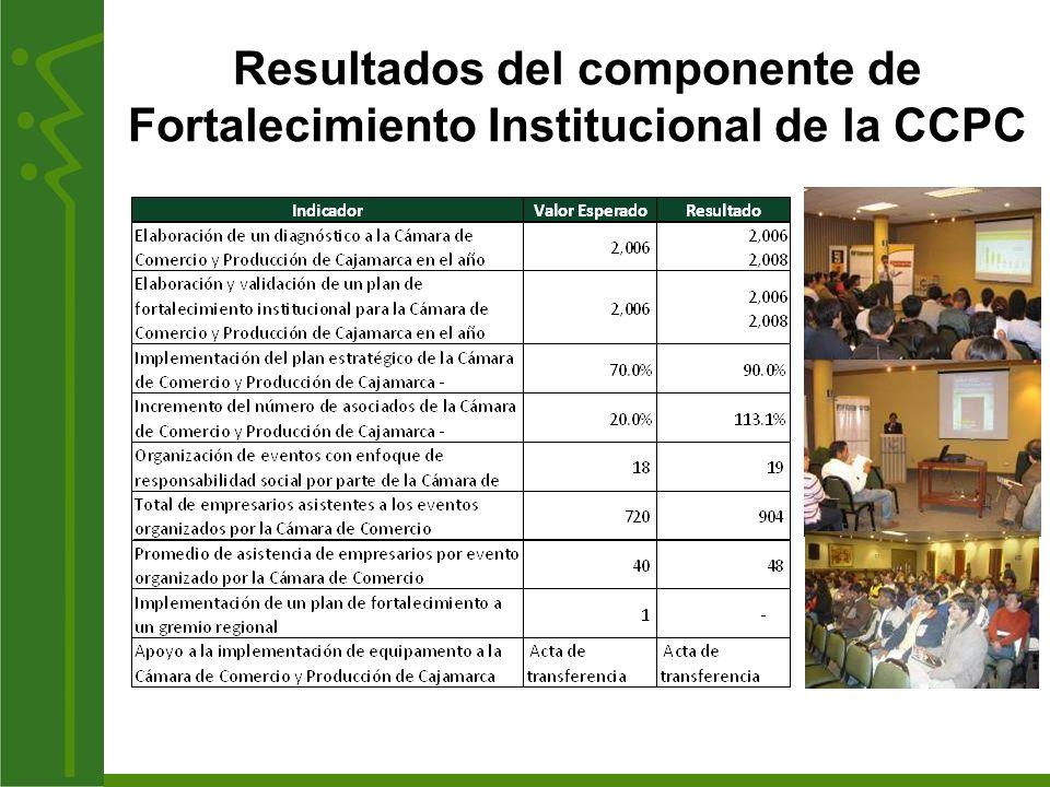 Resultados del componente de Fortalecimiento Institucional de la CCPC