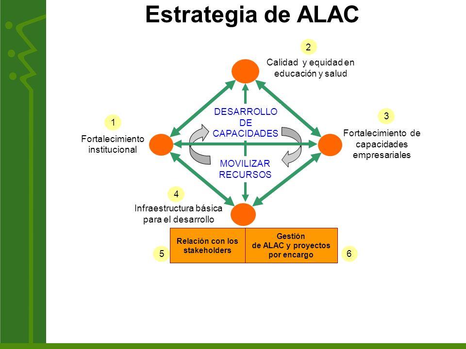 de ALAC y proyectos por encargo Relación con los stakeholders