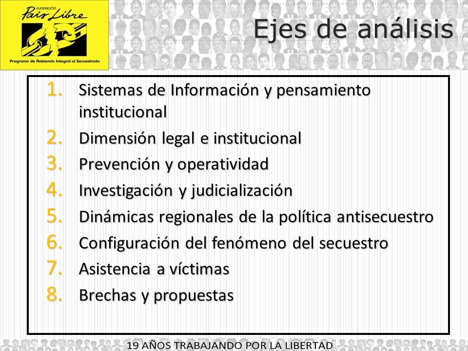 Ejes de análisis Sistemas de Información y pensamiento institucional