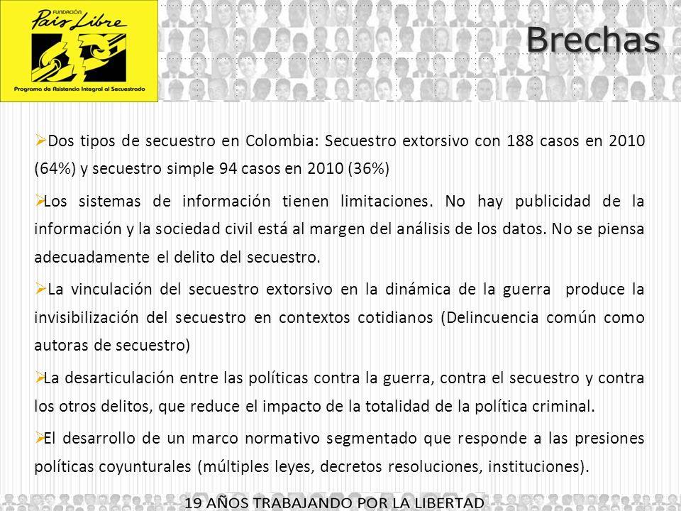 Brechas Dos tipos de secuestro en Colombia: Secuestro extorsivo con 188 casos en 2010 (64%) y secuestro simple 94 casos en 2010 (36%)