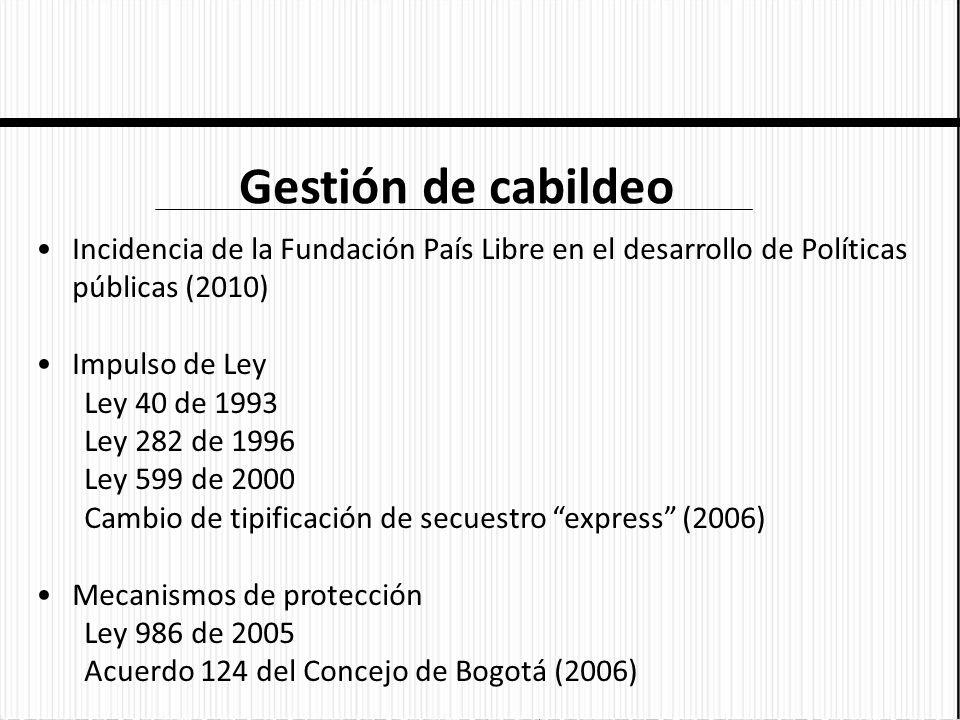 Gestión de cabildeo Incidencia de la Fundación País Libre en el desarrollo de Políticas públicas (2010)