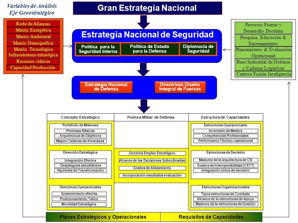Variables de Análisis Eje Geoestratégico Gran Estrategia Nacional