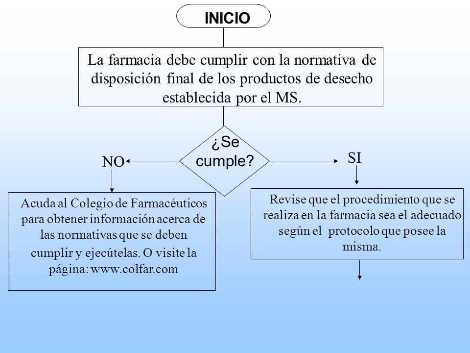 INICIOLa farmacia debe cumplir con la normativa de disposición final de los productos de desecho establecida por el MS.
