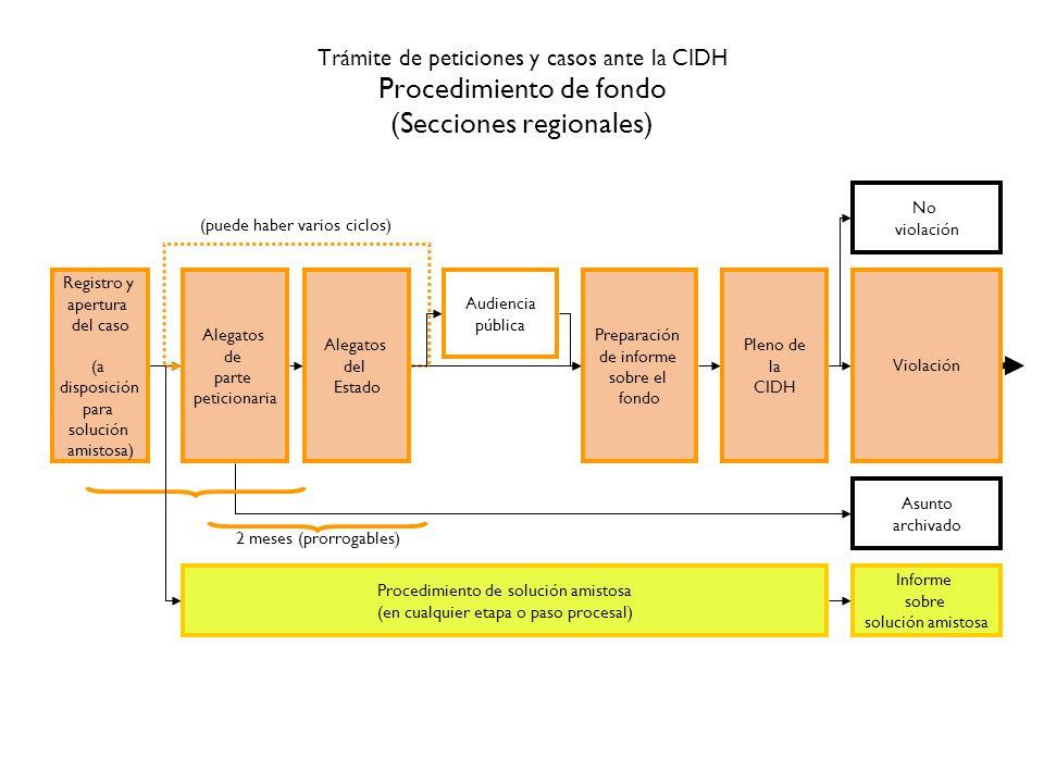 Trámite de peticiones y casos ante la CIDH Procedimiento de fondo (Secciones regionales)