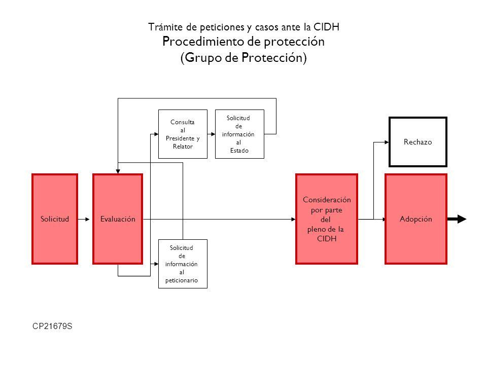 Trámite de peticiones y casos ante la CIDH Procedimiento de protección (Grupo de Protección)