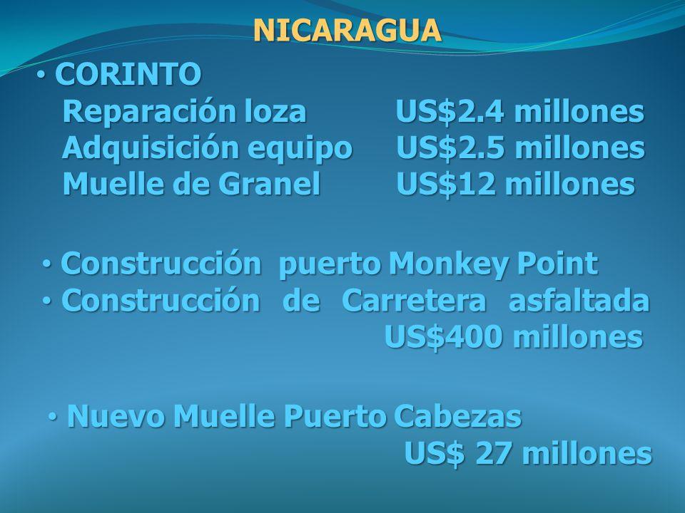 NICARAGUA CORINTO. Reparación loza US$2.4 millones. Adquisición equipo US$2.5 millones.