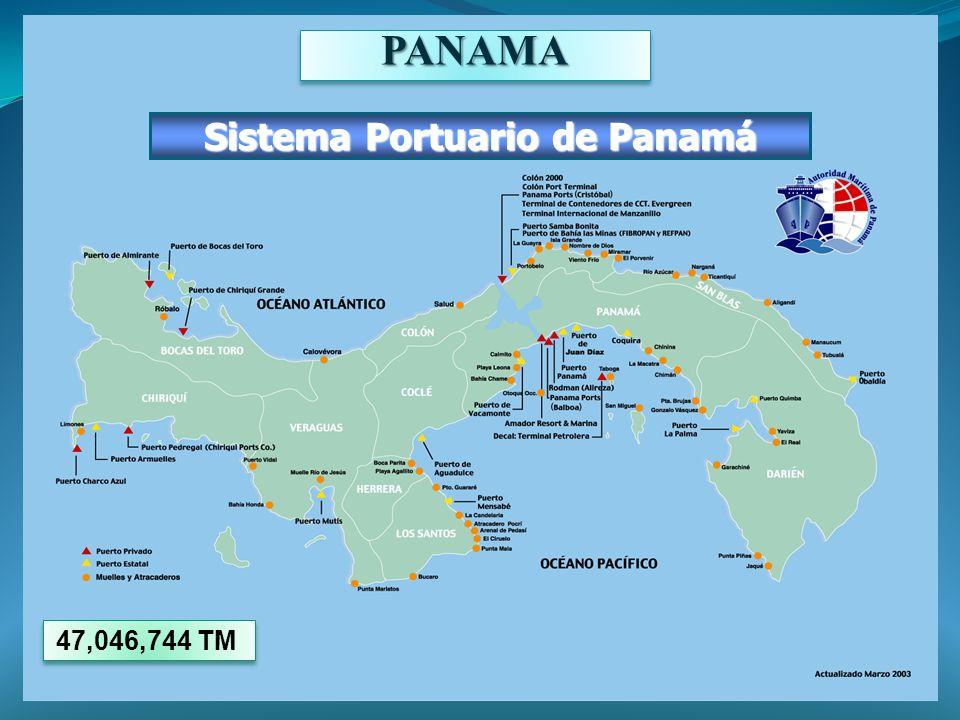 Sistema Portuario de Panamá