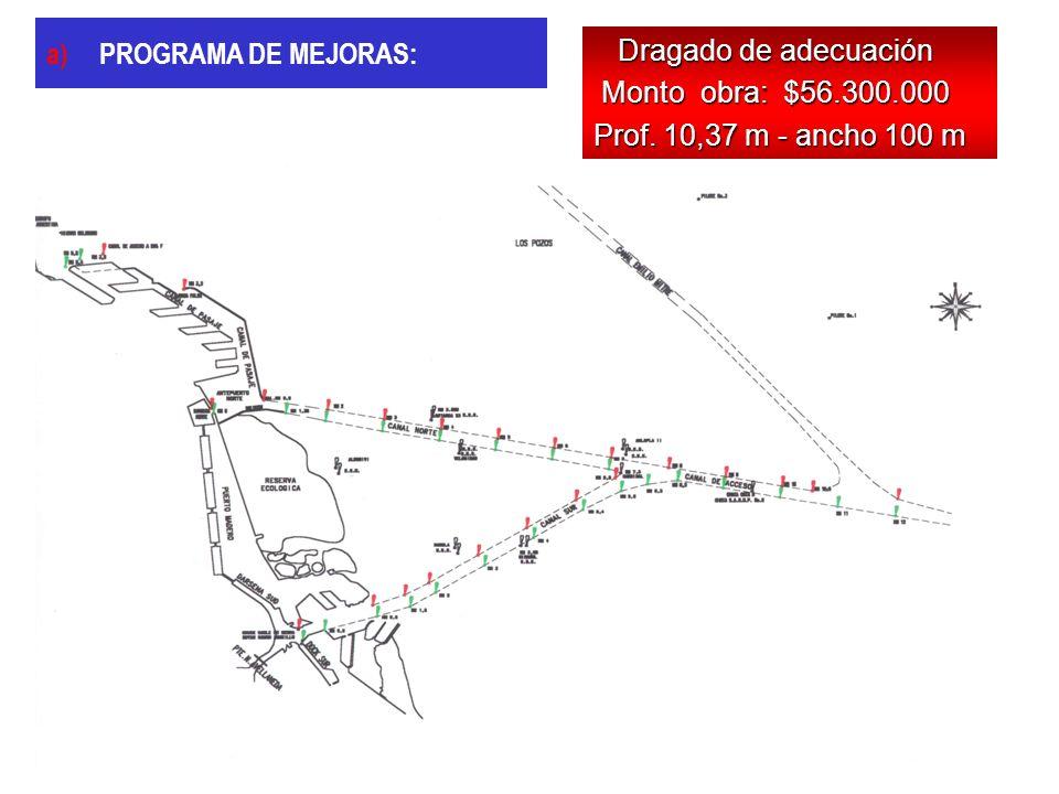 PROGRAMA DE MEJORAS: Dragado de adecuación Monto obra: $56.300.000 Prof. 10,37 m - ancho 100 m