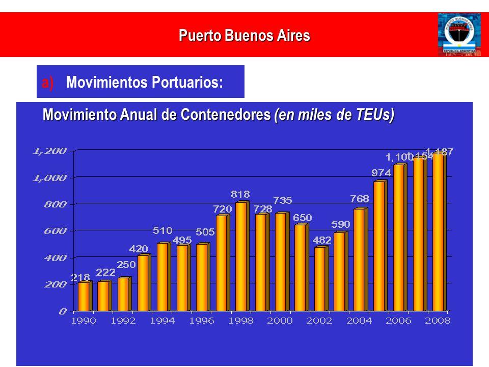 PUERTO BUENOS AIRES Puerto Buenos Aires Movimientos Portuarios: