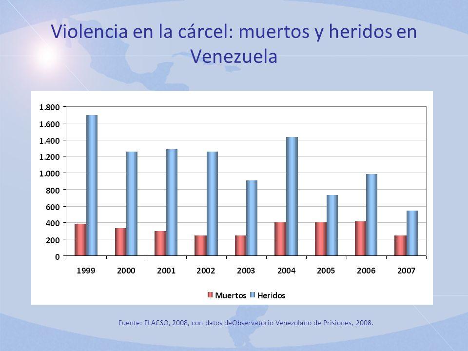 Violencia en la cárcel: muertos y heridos en Venezuela