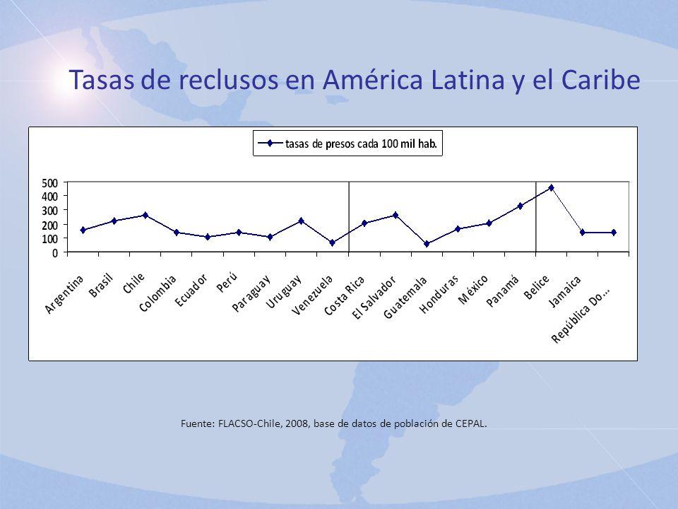 Fuente: FLACSO-Chile, 2008, base de datos de población de CEPAL.