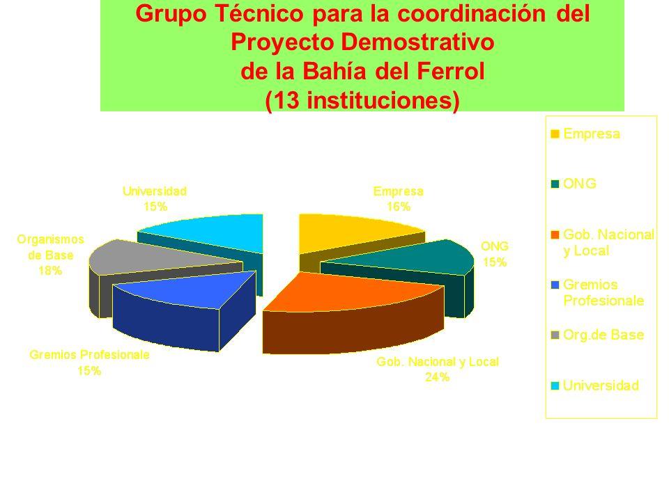 Grupo Técnico para la coordinación del Proyecto Demostrativo de la Bahía del Ferrol (13 instituciones)