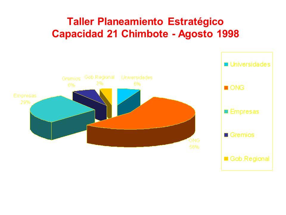 Taller Planeamiento Estratégico Capacidad 21 Chimbote - Agosto 1998