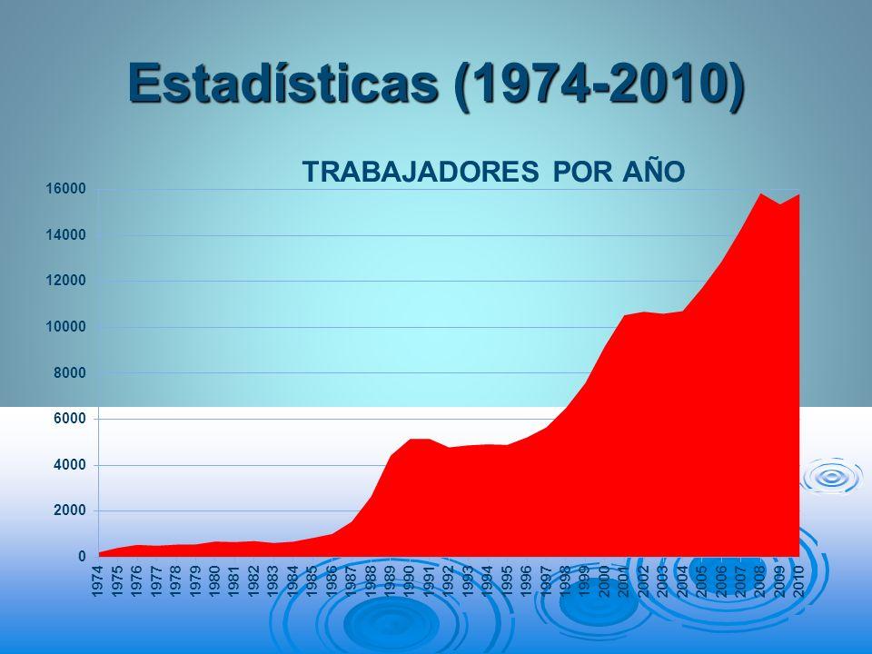 Estadísticas (1974-2010)