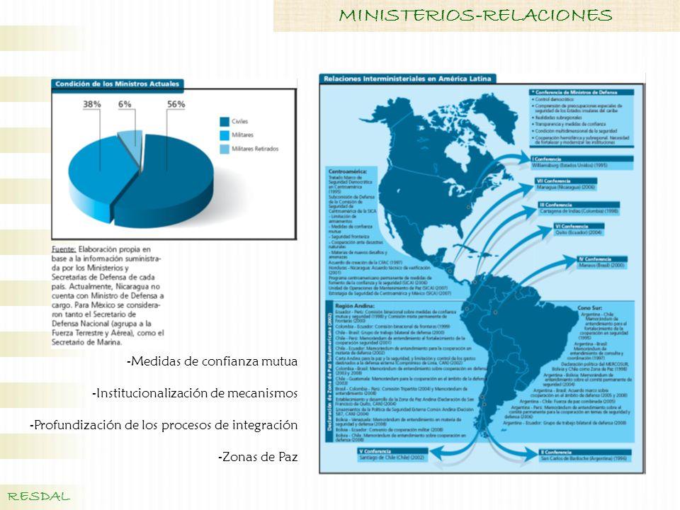 MINISTERIOS-RELACIONES