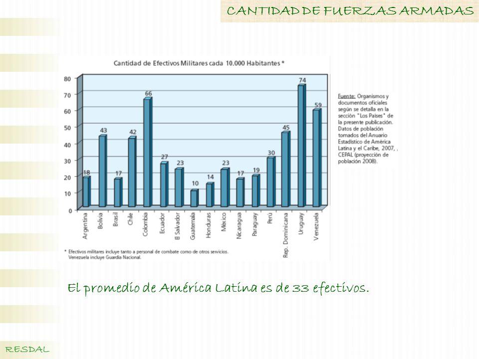 CANTIDAD DE FUERZAS ARMADAS
