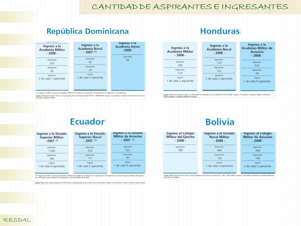 CANTIDAD DE ASPIRANTES E INGRESANTES
