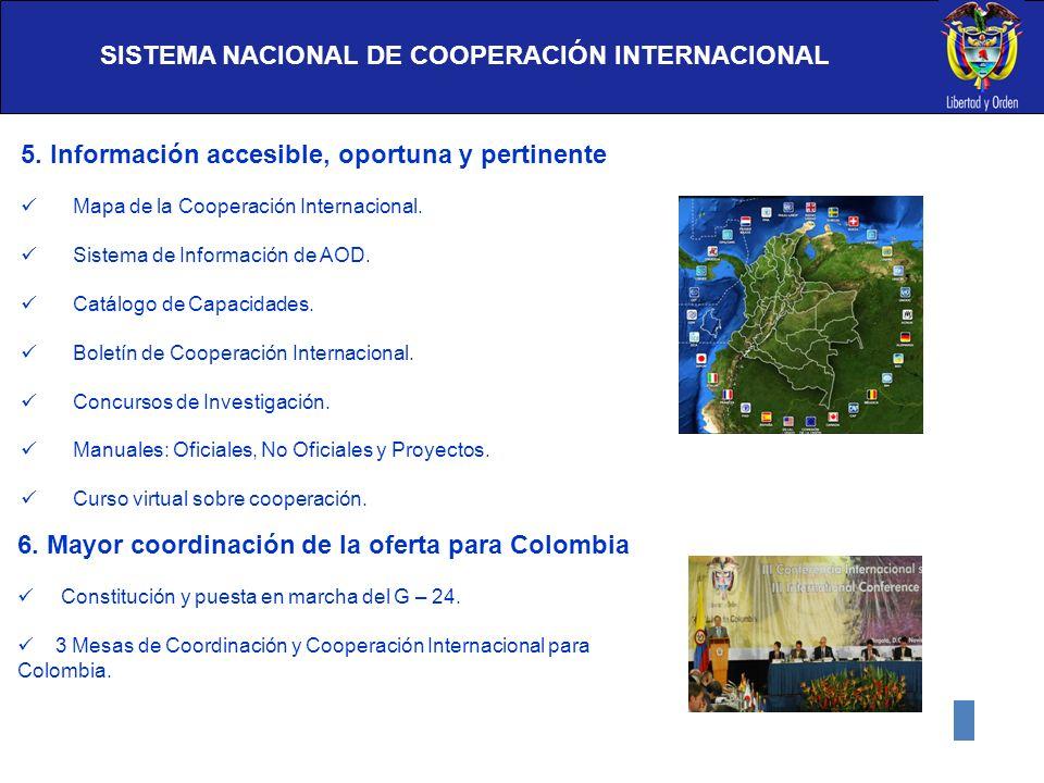 SISTEMA NACIONAL DE COOPERACIÓN INTERNACIONAL