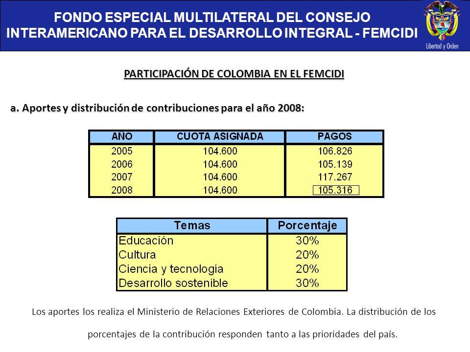 PARTICIPACIÓN DE COLOMBIA EN EL FEMCIDI