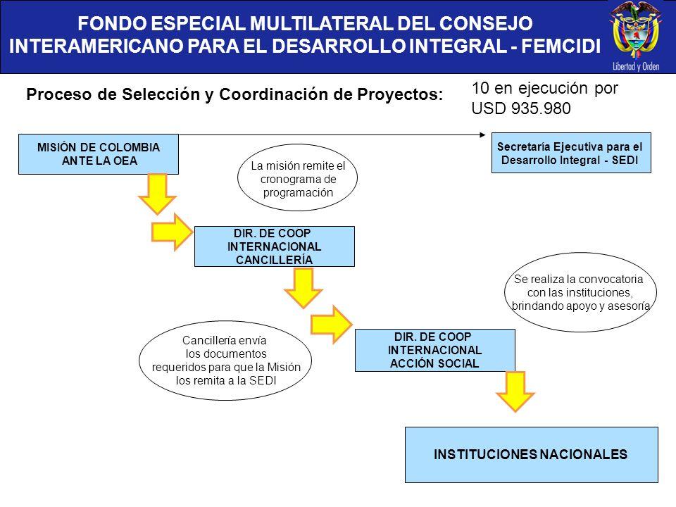 FONDO ESPECIAL MULTILATERAL DEL CONSEJO INTERAMERICANO PARA EL DESARROLLO INTEGRAL - FEMCIDI