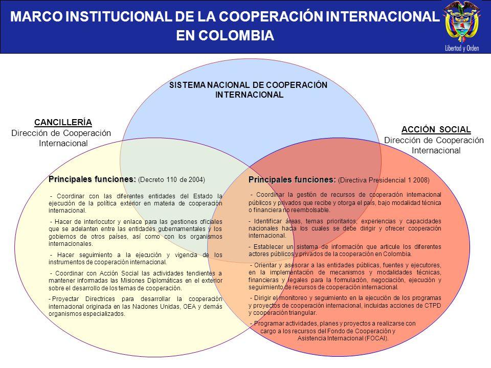 MARCO INSTITUCIONAL DE LA COOPERACIÓN INTERNACIONAL EN COLOMBIA