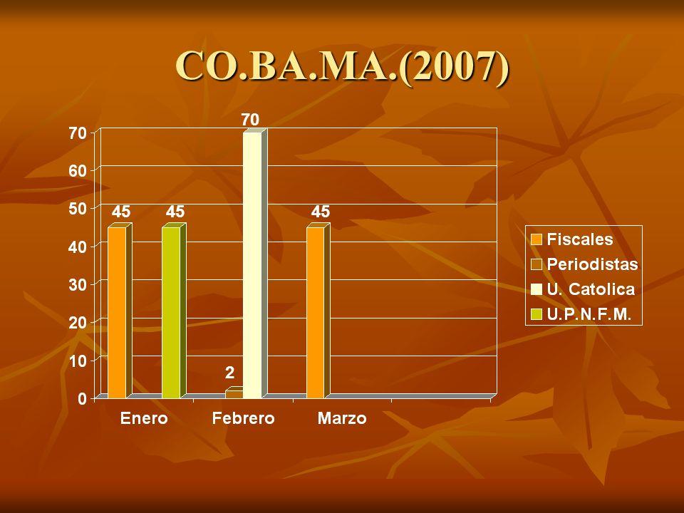 CO.BA.MA.(2007) 70 45 45 45 2
