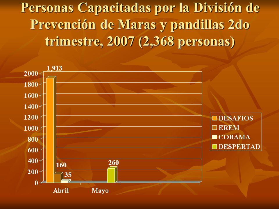Personas Capacitadas por la División de Prevención de Maras y pandillas 2do trimestre, 2007 (2,368 personas)