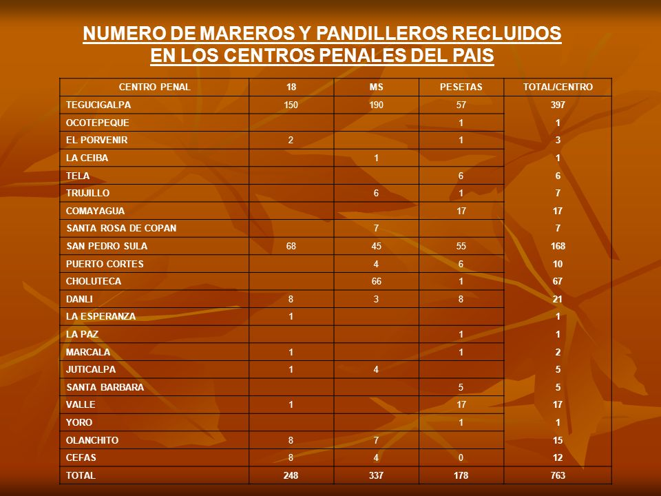 NUMERO DE MAREROS Y PANDILLEROS RECLUIDOS EN LOS CENTROS PENALES DEL PAIS