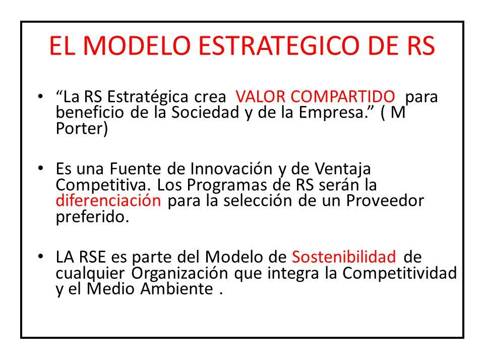 EL MODELO ESTRATEGICO DE RS
