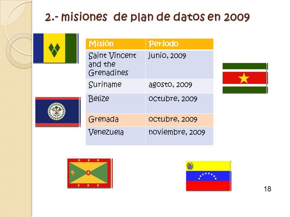2.- misiones de plan de datos en 2009