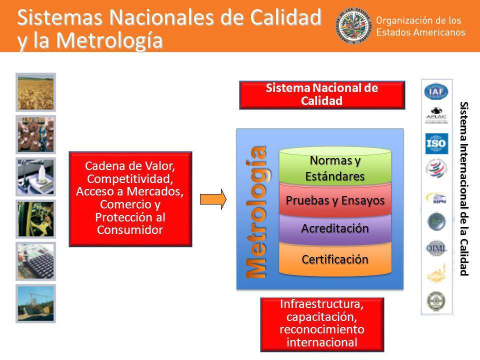 Sistemas Nacionales de Calidad y la Metrología