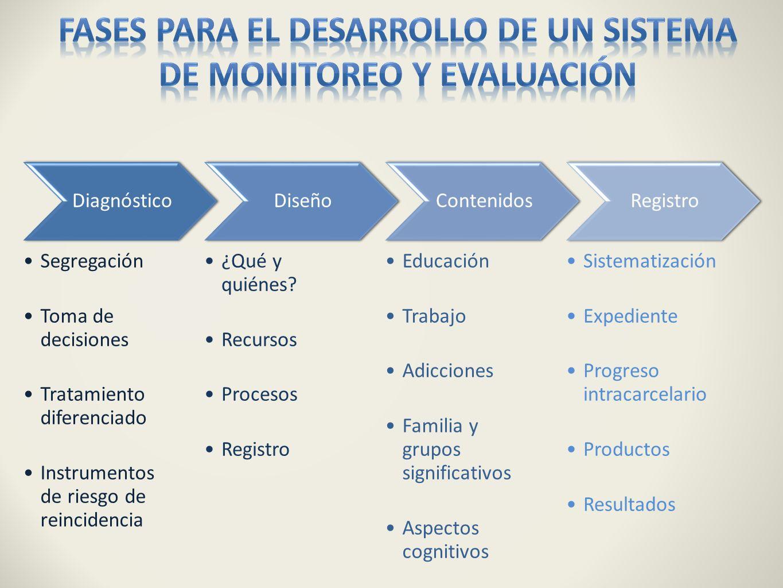 Fases para el desarrollo de un sistema de monitoreo y evaluación