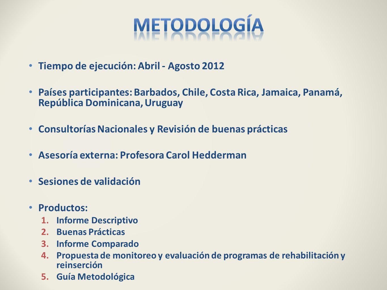 Metodología Tiempo de ejecución: Abril - Agosto 2012