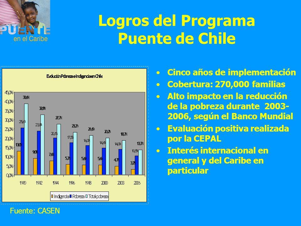 Logros del Programa Puente de Chile