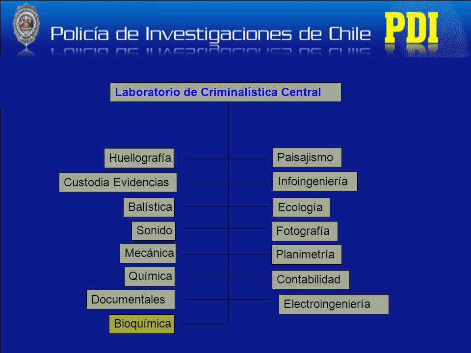 Laboratorio de Criminalística Central