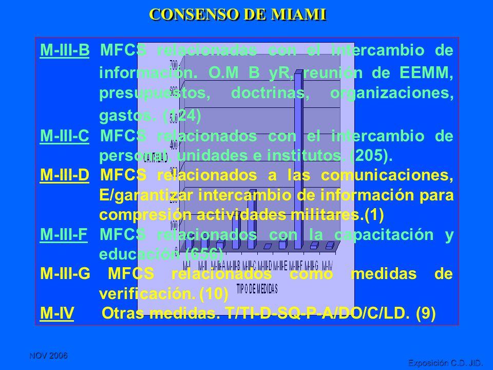 M-III-F MFCS relacionados con la capacitación y educación (656)