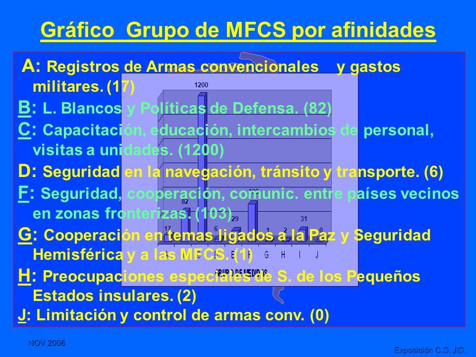 Gráfico Grupo de MFCS por afinidades