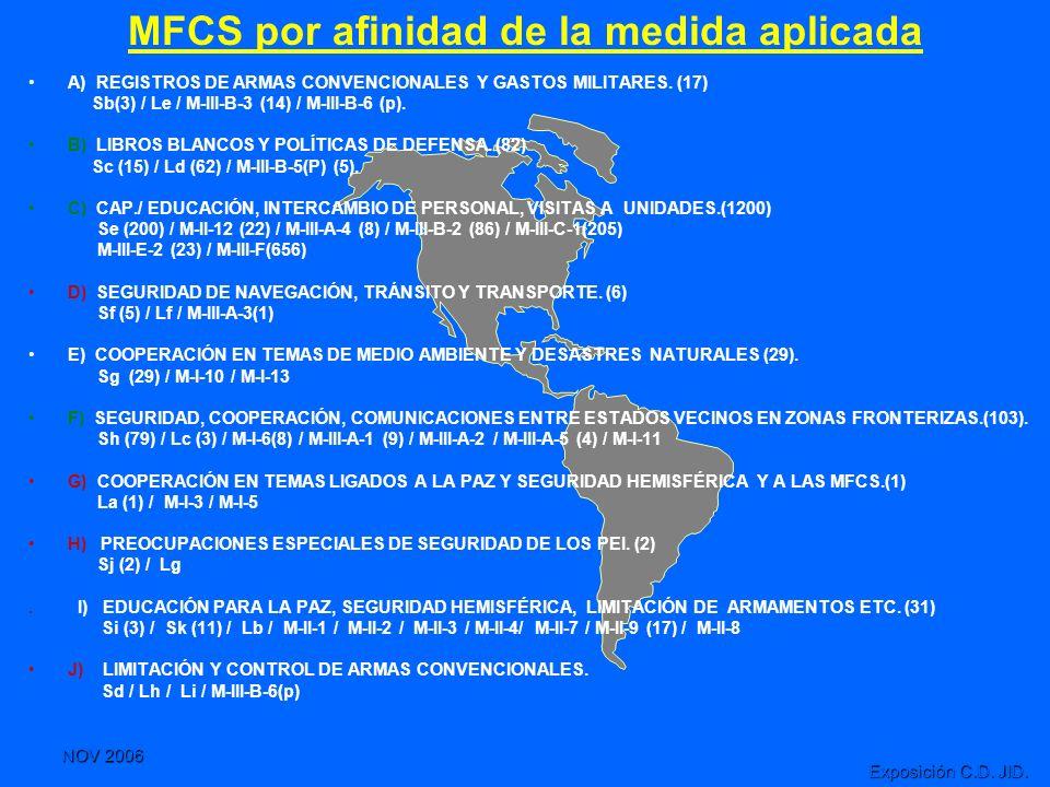 MFCS por afinidad de la medida aplicada