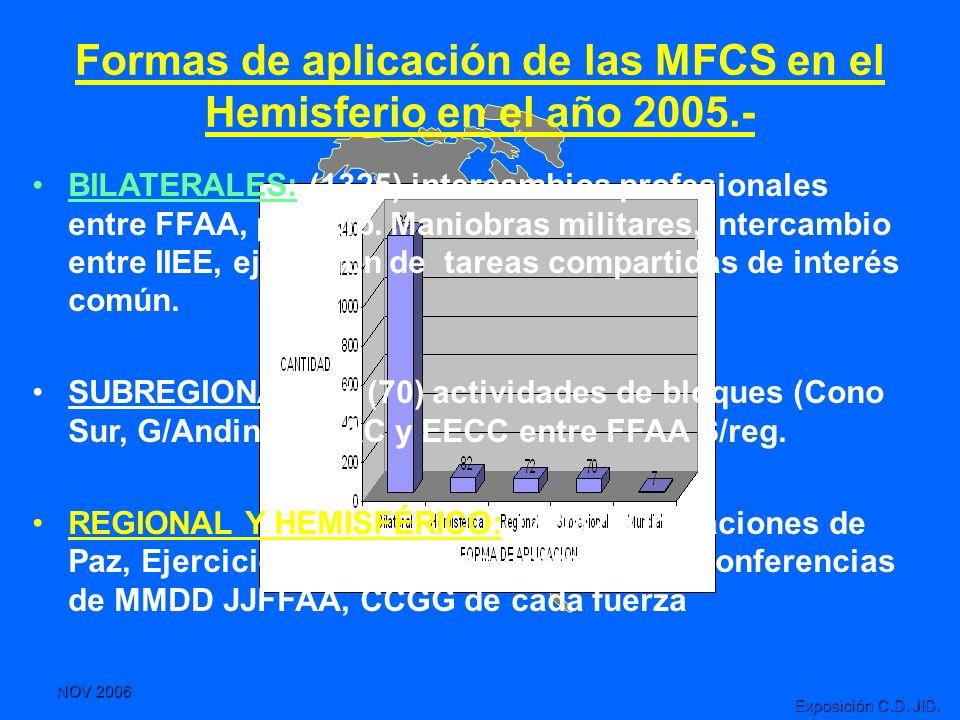 Formas de aplicación de las MFCS en el Hemisferio en el año 2005.-