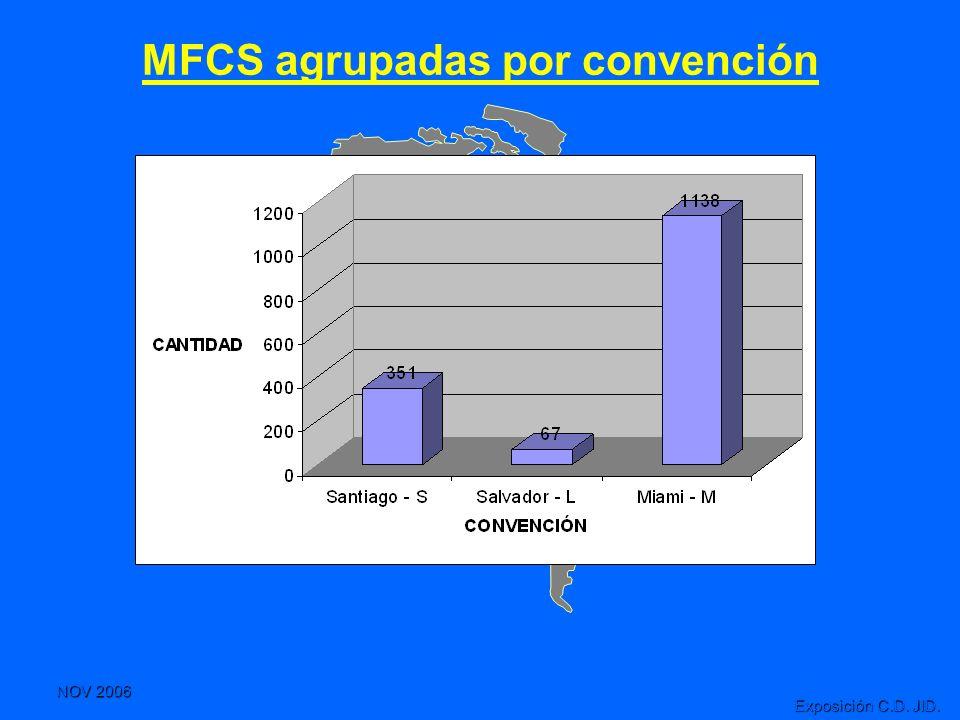 MFCS agrupadas por convención