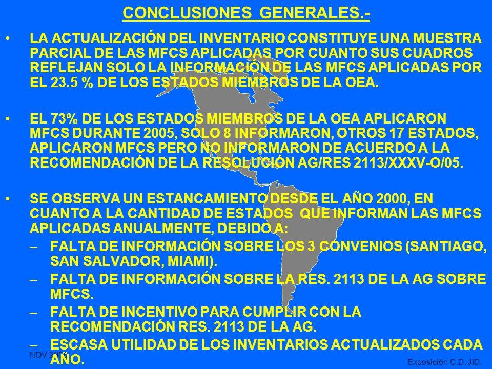 CONCLUSIONES GENERALES.-
