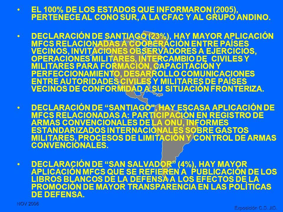 EL 100% DE LOS ESTADOS QUE INFORMARON (2005), PERTENECE AL CONO SUR, A LA CFAC Y AL GRUPO ANDINO.