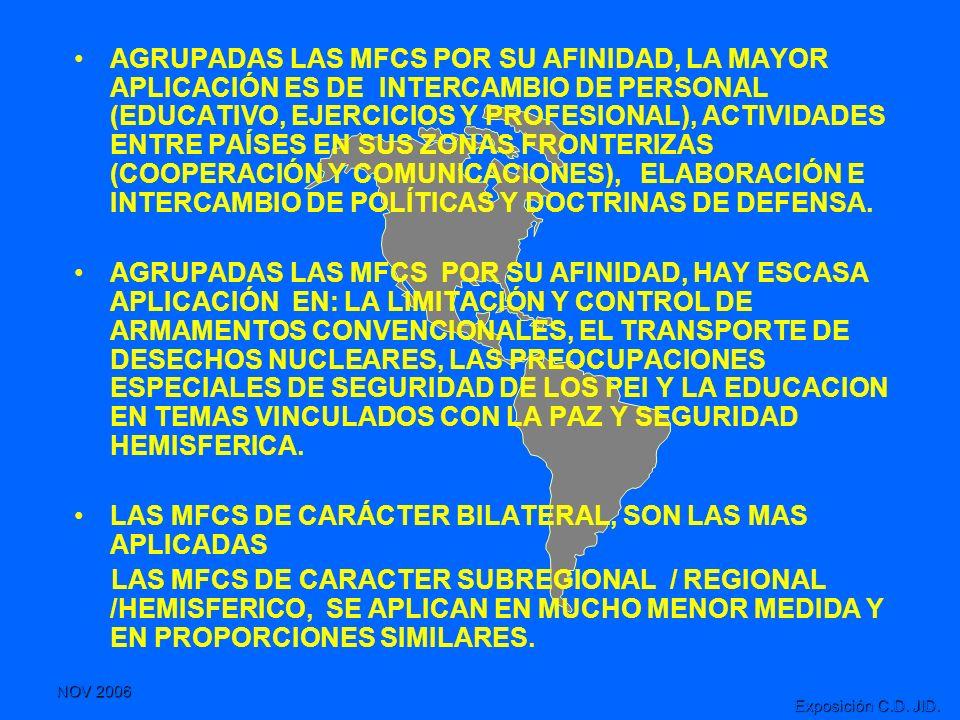 AGRUPADAS LAS MFCS POR SU AFINIDAD, LA MAYOR APLICACIÓN ES DE INTERCAMBIO DE PERSONAL (EDUCATIVO, EJERCICIOS Y PROFESIONAL), ACTIVIDADES ENTRE PAÍSES EN SUS ZONAS FRONTERIZAS (COOPERACIÓN Y COMUNICACIONES), ELABORACIÓN E INTERCAMBIO DE POLÍTICAS Y DOCTRINAS DE DEFENSA.