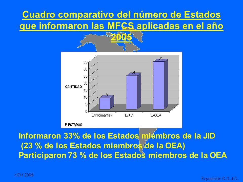 Cuadro comparativo del número de Estados que informaron las MFCS aplicadas en el año 2005