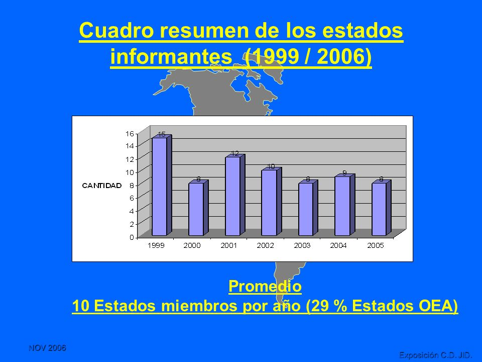 Cuadro resumen de los estados informantes (1999 / 2006)